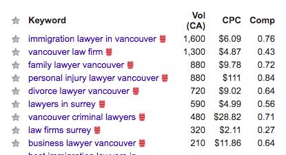 Google Keyword Search - Injury Lawyer Vancouver - No-Nonsense Marketing